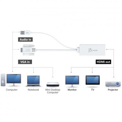 J5 CREATE VGA TO HDMI VIDEO AUDIO (JDA214)